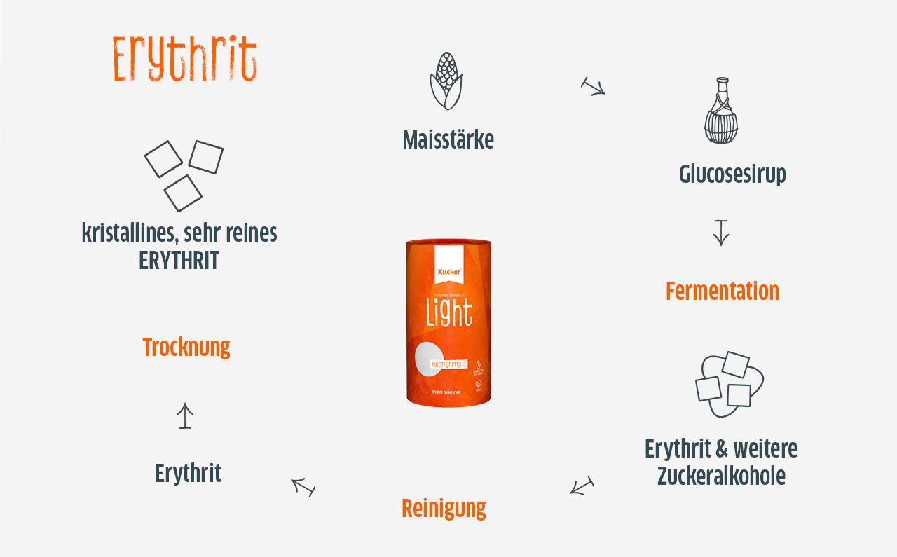Herstellung-Erythrit-desktop